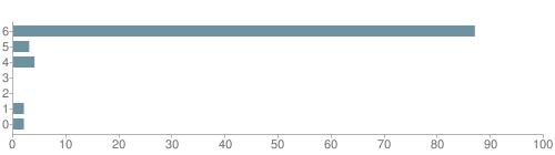 Chart?cht=bhs&chs=500x140&chbh=10&chco=6f92a3&chxt=x,y&chd=t:87,3,4,0,0,2,2&chm=t+87%,333333,0,0,10|t+3%,333333,0,1,10|t+4%,333333,0,2,10|t+0%,333333,0,3,10|t+0%,333333,0,4,10|t+2%,333333,0,5,10|t+2%,333333,0,6,10&chxl=1:|other|indian|hawaiian|asian|hispanic|black|white